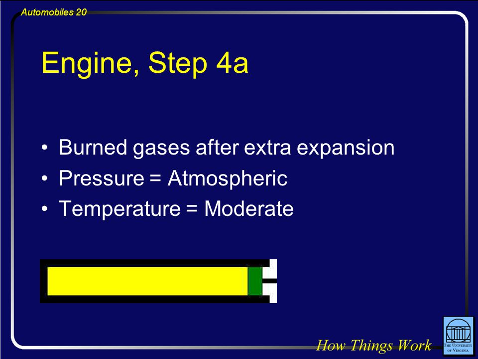 Automobiles 20 Engine, Step 4a Burned gases after extra expansion Pressure = Atmospheric Temperature = Moderate
