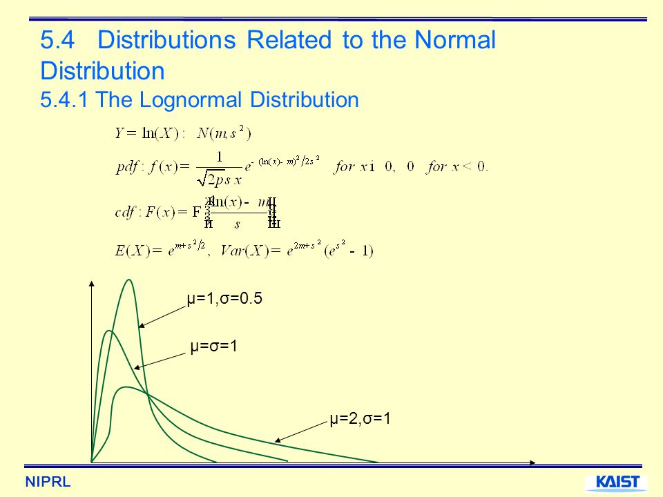 NIPRL 5.4 Distributions Related to the Normal Distribution 5.4.1 The Lognormal Distribution μ=1,σ=0.5 μ=σ=1 μ=2,σ=1