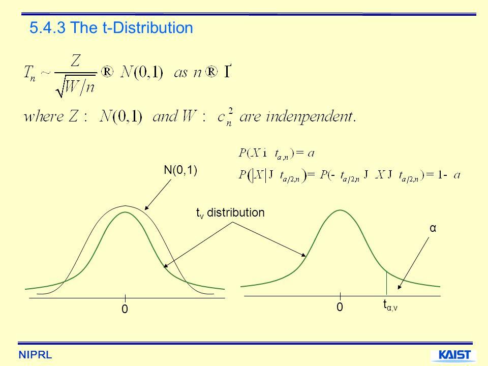 NIPRL 5.4.3 The t-Distribution 0 t v distribution N(0,1) 0 α tα,νtα,ν