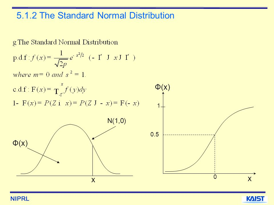NIPRL 5.1.2 The Standard Normal Distribution 0 0.5 1 N(1,0) x Ф(x) x