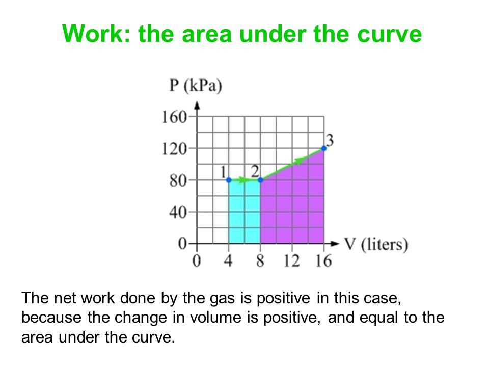 Work: the area under the curve The net work done by the gas is positive in this case, because the change in volume is positive, and equal to the area under the curve.