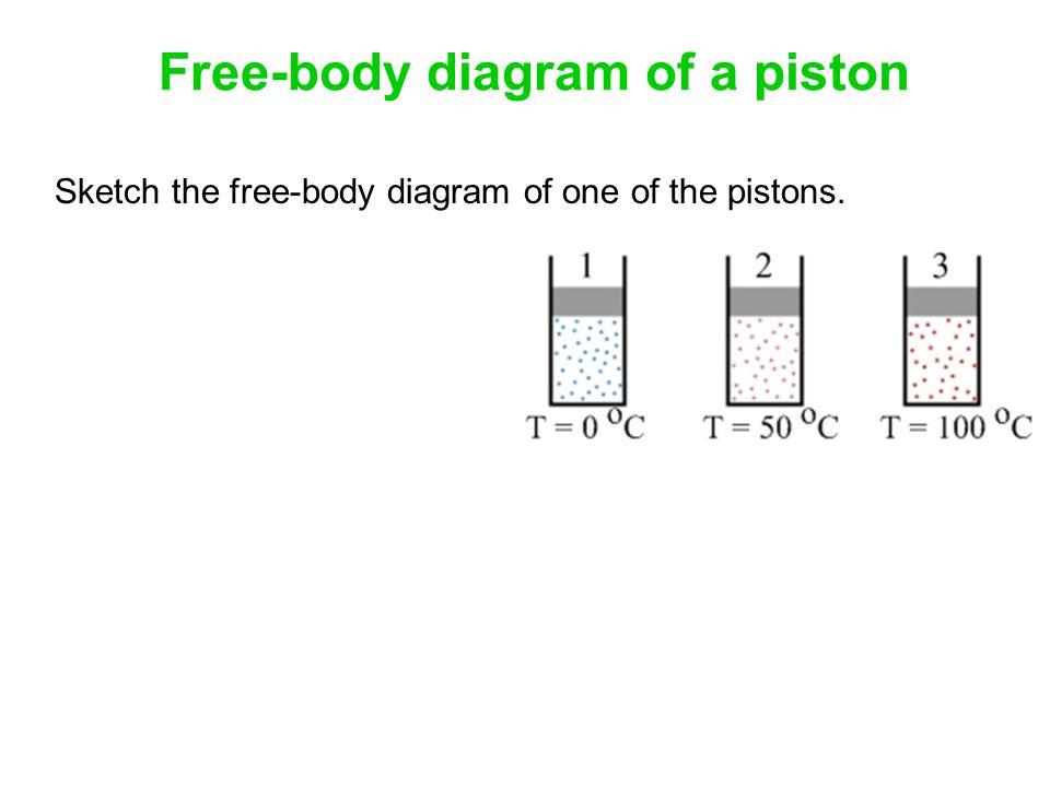 Free-body diagram of a piston Sketch the free-body diagram of one of the pistons.