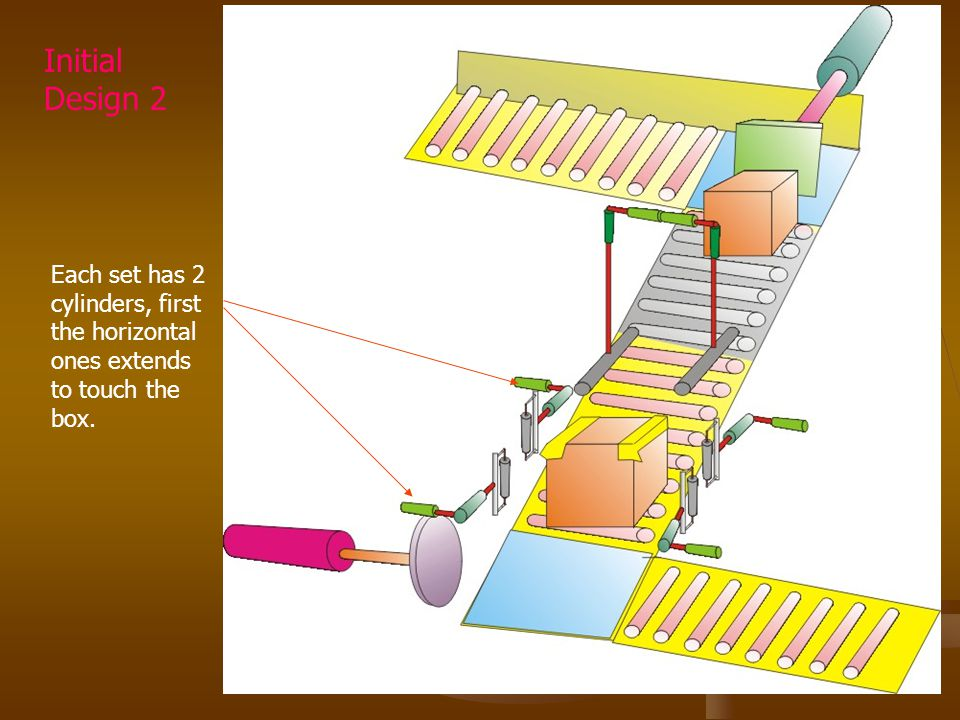 Each set has 2 cylinders, first the horizontal ones extends to touch the box. Initial Design 2