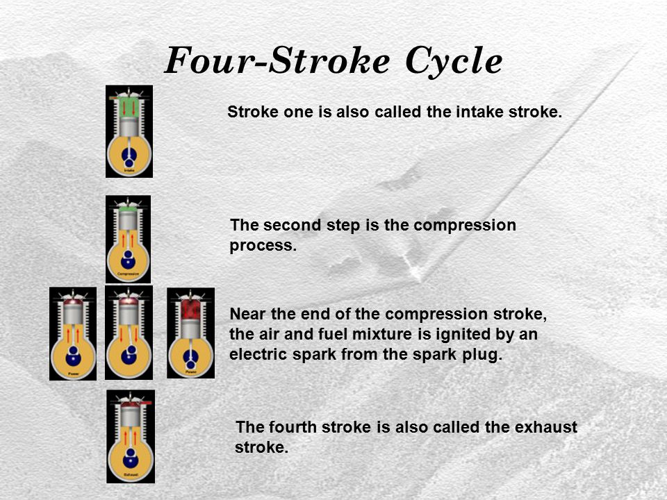 Four-Stroke Cycle Stroke one is also called the intake stroke. The second step is the compression process. Near the end of the compression stroke, the