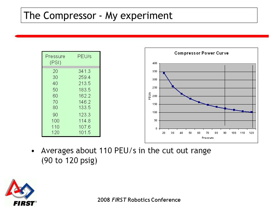 2008 FIRST Robotics Conference The Compressor - My experiment Averages about 110 PEU/s in the cut out range (90 to 120 psig)