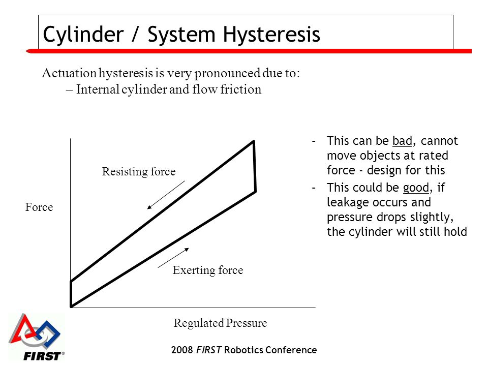 2008 FIRST Robotics Conference Cylinder / System Hysteresis Force Regulated Pressure Exerting force Resisting force Actuation hysteresis is very pronounced due to: – Internal cylinder and flow friction –This can be bad, cannot move objects at rated force - design for this –This could be good, if leakage occurs and pressure drops slightly, the cylinder will still hold