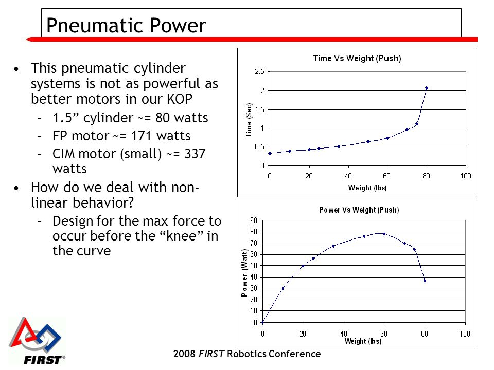 2008 FIRST Robotics Conference Pneumatic Power This pneumatic cylinder systems is not as powerful as better motors in our KOP –1.5 cylinder ~= 80 watts –FP motor ~= 171 watts –CIM motor (small) ~= 337 watts How do we deal with non- linear behavior.