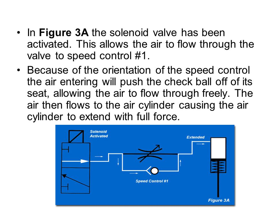 In Figure 3A the solenoid valve has been activated. This allows the air to flow through the valve to speed control #1. Because of the orientation of t