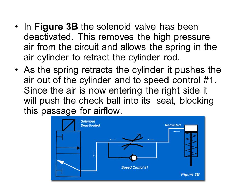 In Figure 3B the solenoid valve has been deactivated. This removes the high pressure air from the circuit and allows the spring in the air cylinder to