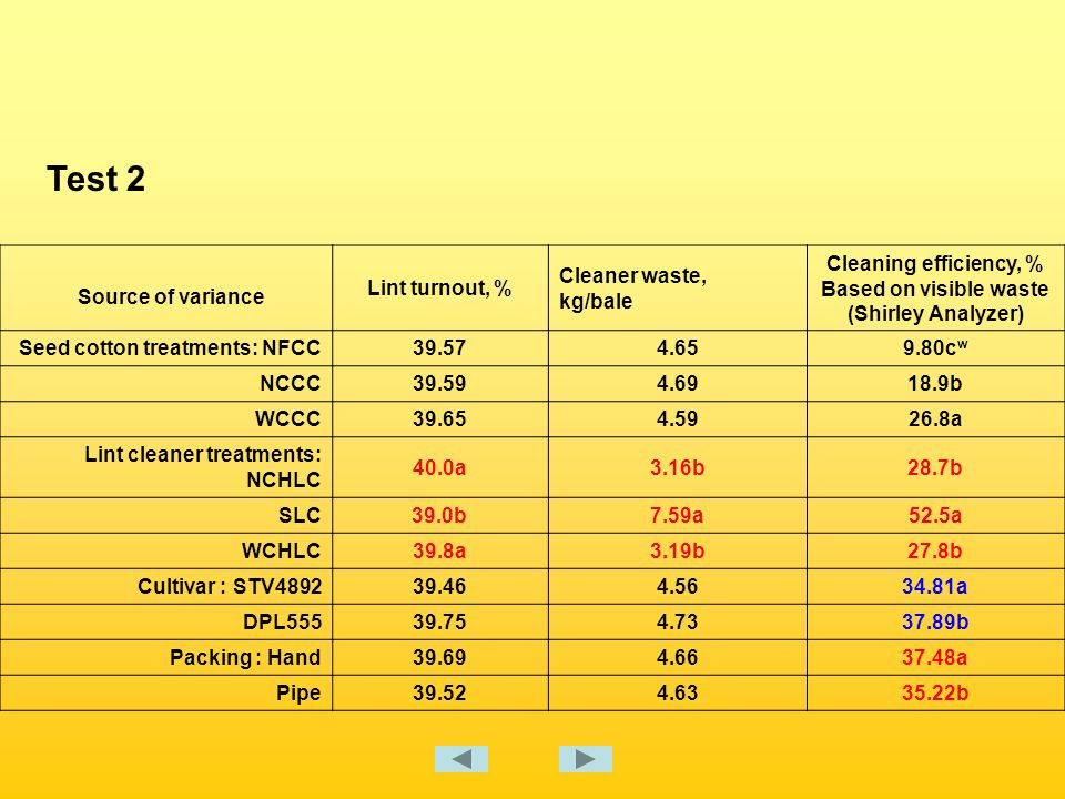 Source of variance Lint turnout, % Cleaner waste, kg/bale Cleaning efficiency, % Based on visible waste (Shirley Analyzer) Seed cotton treatments: NFCC39.574.659.80c w NCCC39.594.6918.9b WCCC39.654.5926.8a Lint cleaner treatments: NCHLC 40.0a3.16b28.7b SLC39.0b7.59a52.5a WCHLC39.8a3.19b27.8b Cultivar : STV489239.464.5634.81a DPL55539.754.7337.89b Packing : Hand39.694.6637.48a Pipe39.524.6335.22b Test 2