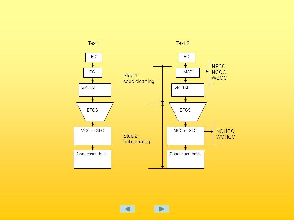 Seed-cotton cleaning Source of variance Strength, g/texReflectanceLeaf gradeLength, cm Seed-cotton treatments: NFCC 28.0b75.2a3.7a2.76 b NCCC28.5a75.0ab3.6a2.76b WCCC28.2ab74.8b3.4b2.77a Test 2, HVI