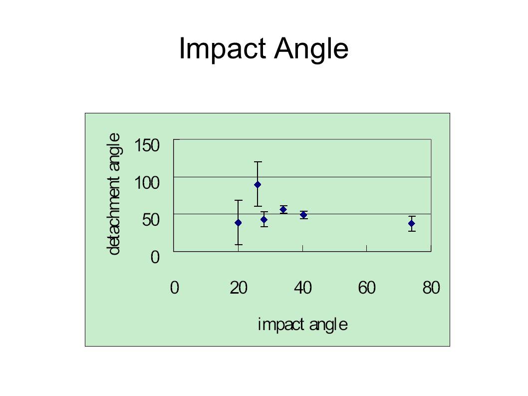 Impact Angle