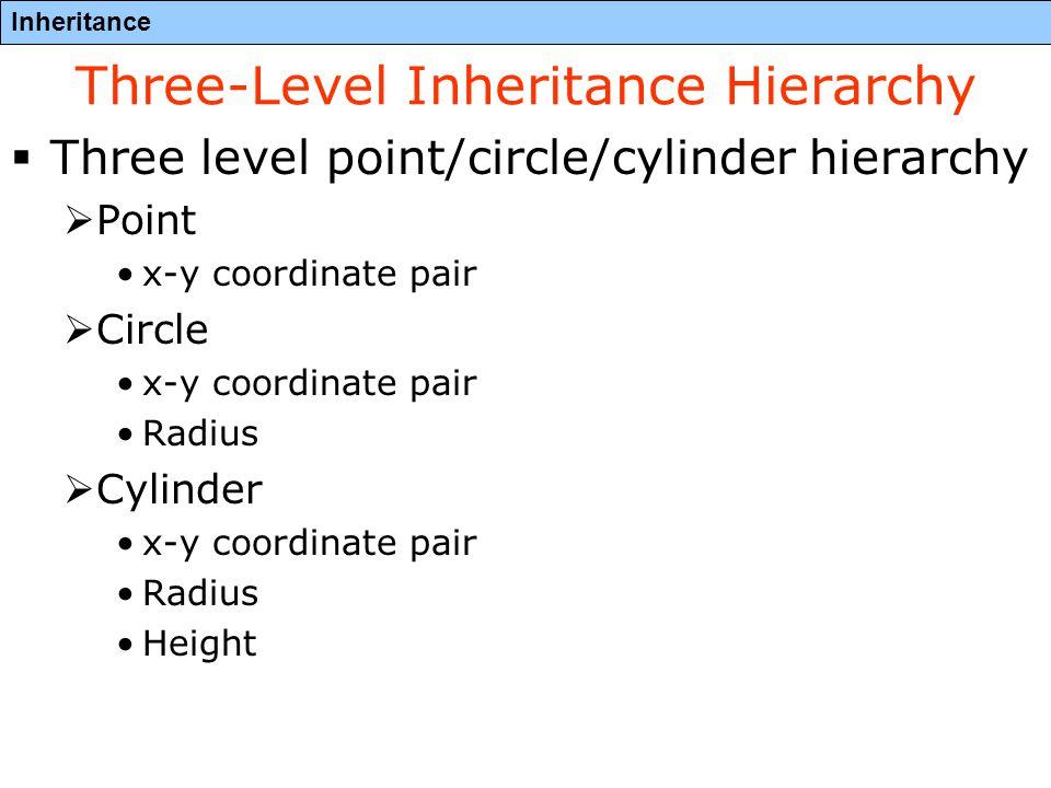 Inheritance Three-Level Inheritance Hierarchy  Three level point/circle/cylinder hierarchy  Point x-y coordinate pair  Circle x-y coordinate pair Radius  Cylinder x-y coordinate pair Radius Height