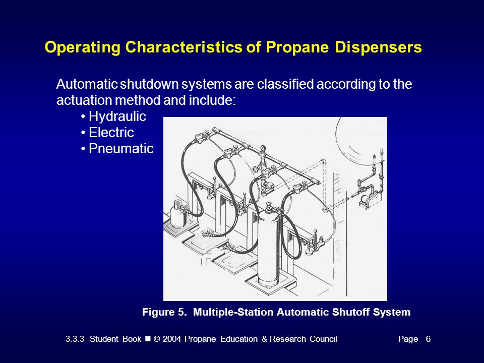 3.3.3 Student Book © 2004 Propane Education & Research CouncilPage 6 Operating Characteristics of Propane Dispensers Automatic shutdown systems are classified according to the actuation method and include: Hydraulic Electric Pneumatic Figure 5.
