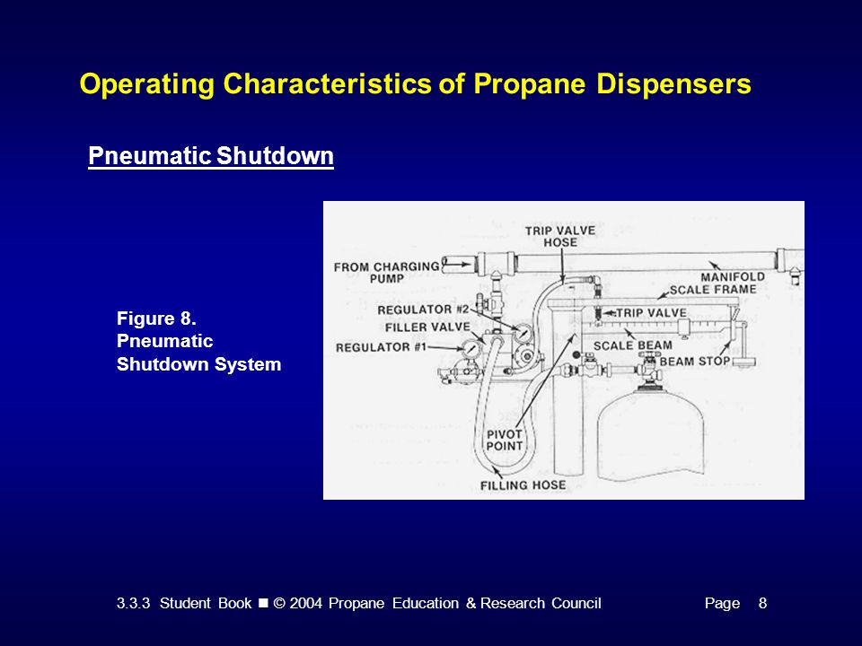 3.3.3 Student Book © 2004 Propane Education & Research CouncilPage 8 Operating Characteristics of Propane Dispensers Figure 8. Pneumatic Shutdown Syst