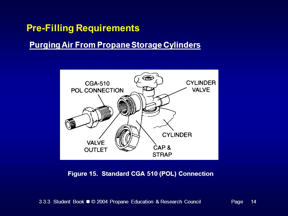 3.3.3 Student Book © 2004 Propane Education & Research CouncilPage 14 Pre-Filling Requirements Purging Air From Propane Storage Cylinders Figure 15.
