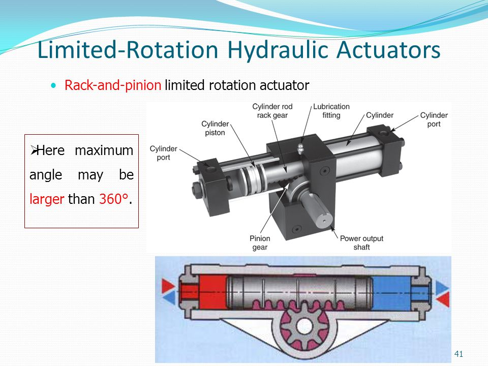 Limited-Rotation Hydraulic Actuators Rack-and-pinion limited rotation actuator 41  Here maximum angle may be larger than 360°.