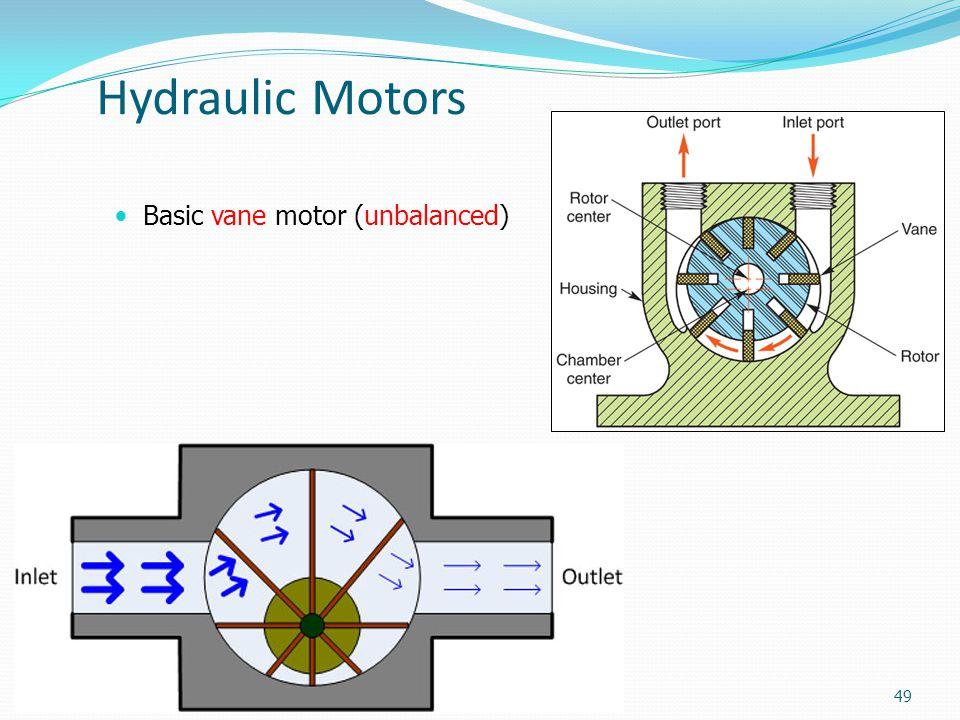 Hydraulic Motors Basic vane motor (unbalanced) 49