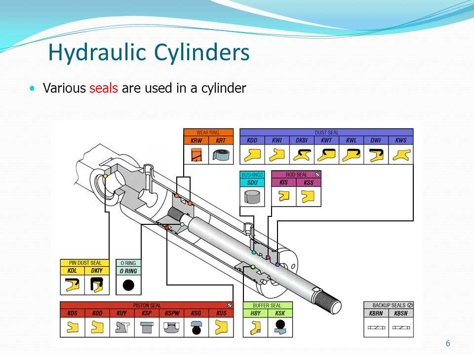 Hydraulic Cylinders Telescoping cylinders: The maximum force is at the collapsed position The speed will increase at each stage, but will not allow much force 17
