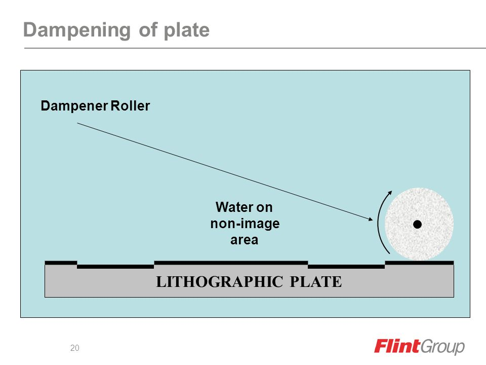 19 LITHOGRAPHIC PRINCIPLE LITHOGRAPHIC PLATE Image Non-image Image Water rejecting Water receptive Hydrophobic Hydrophylic Ink receptive Ink rejecting