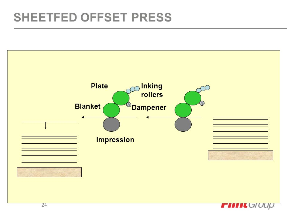 23 OFFSET LITHO PRESS CONFIGURATION Blanket Cylinder Plate Cylinder Dampening Rollers Fountain Solution Impression Roller Sheet or Web Ink Distributio