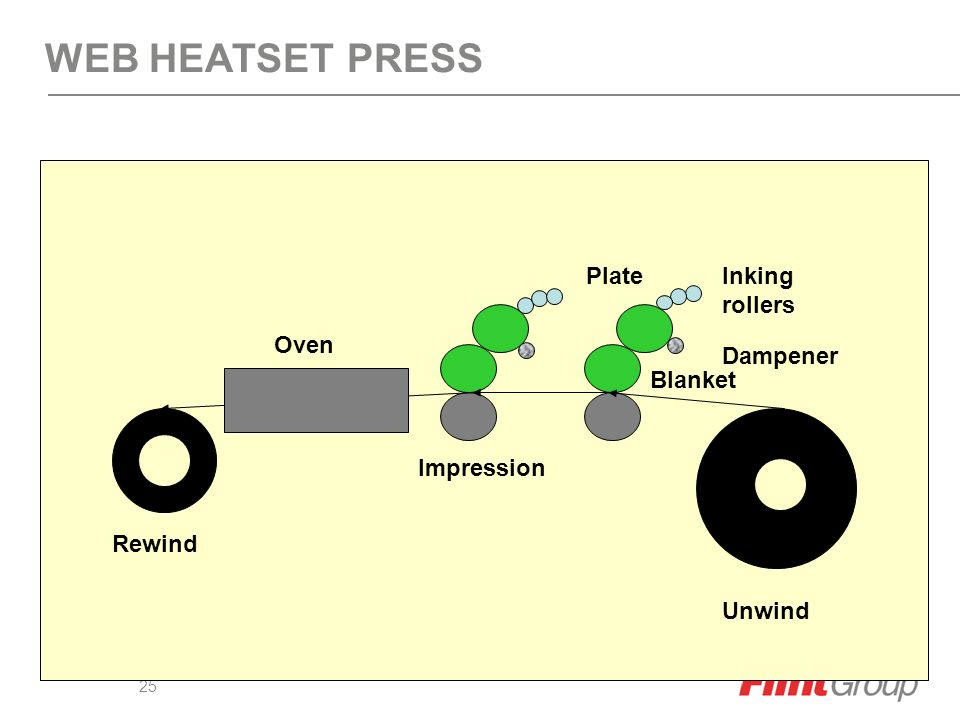 24 SHEETFED OFFSET PRESS Impression Blanket PlateInking rollers Dampener