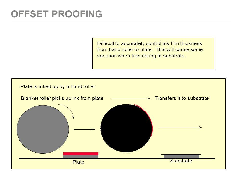 25 WEB HEATSET PRESS Impression Blanket PlateInking rollers Dampener Unwind Rewind Oven