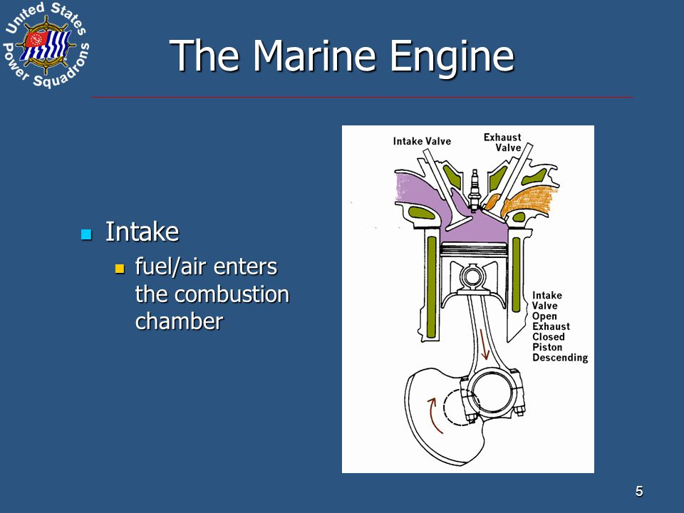 5 The Marine Engine Intake Intake fuel/air enters the combustion chamber fuel/air enters the combustion chamber