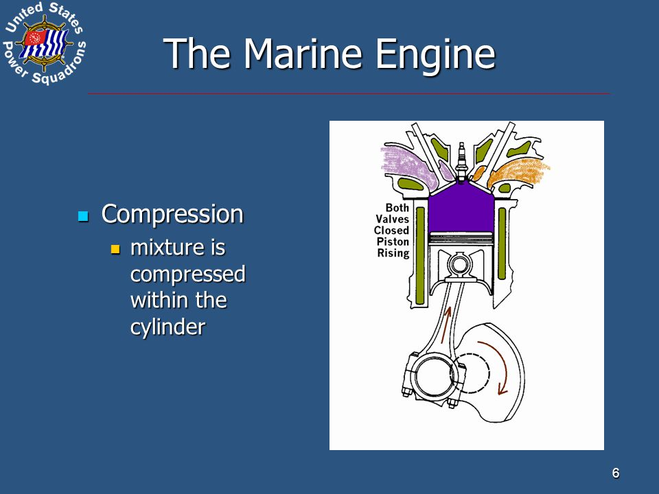 7 The Marine Engine Power Power compressed charge is ignited to move the piston downward compressed charge is ignited to move the piston downward