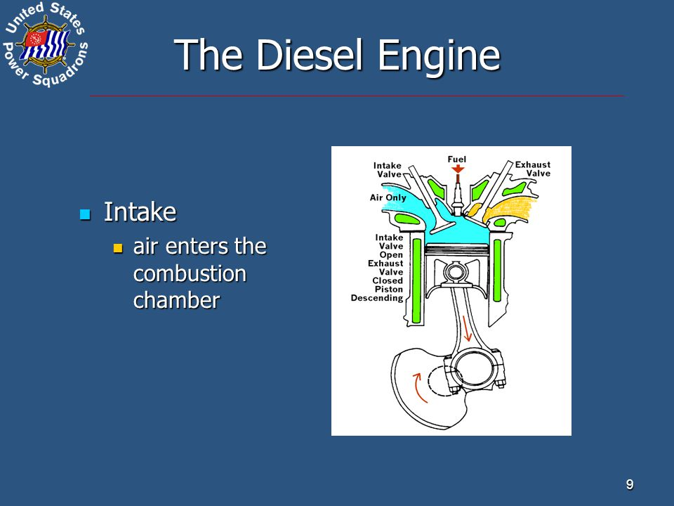 9 The Diesel Engine Intake Intake air enters the combustion chamber air enters the combustion chamber