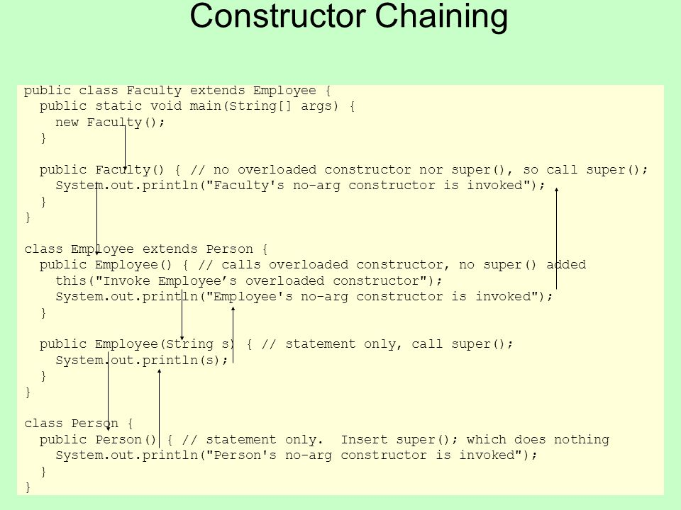 14 Constructor Chaining public class Faculty extends Employee { public static void main(String[] args) { new Faculty(); } public Faculty() { // no ove