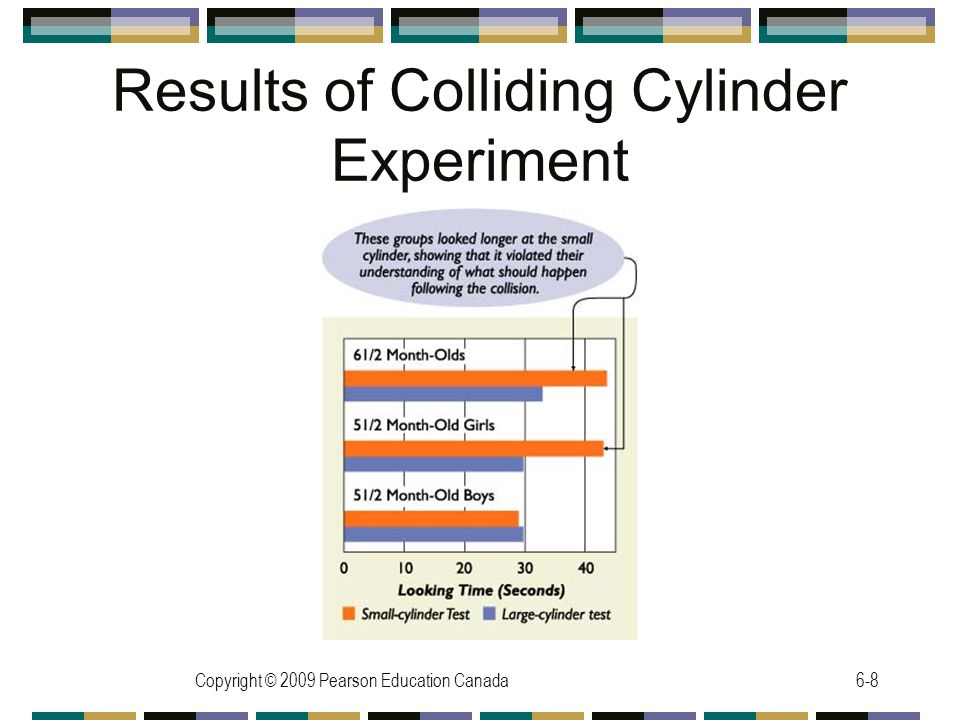Copyright © 2009 Pearson Education Canada6-8 Results of Colliding Cylinder Experiment