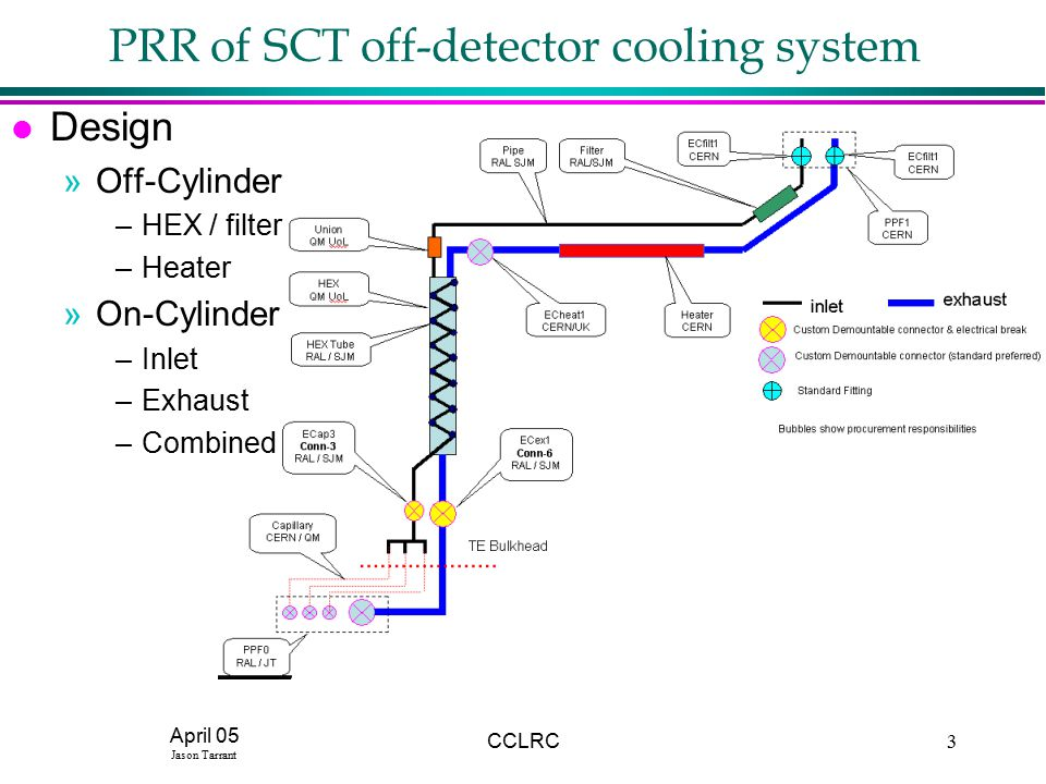April 05 Jason Tarrant CCLRC3 PRR of SCT off-detector cooling system l Design »Off-Cylinder –HEX / filter –Heater »On-Cylinder –Inlet –Exhaust –Combined