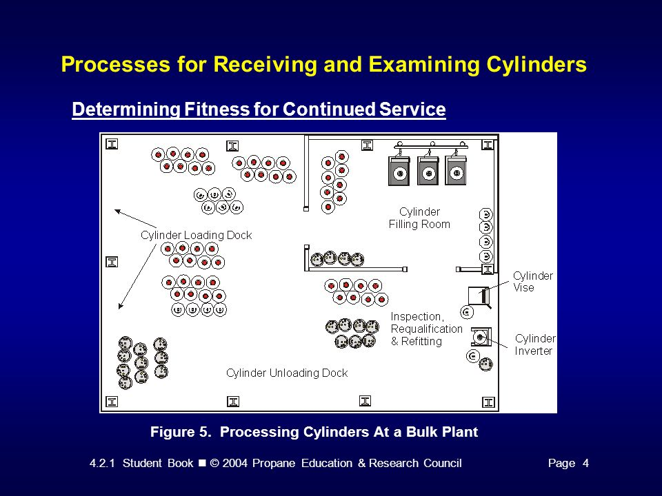 4.2.1 Student Book © 2004 Propane Education & Research CouncilPage 4 Processes for Receiving and Examining Cylinders Determining Fitness for Continued Service Figure 5.