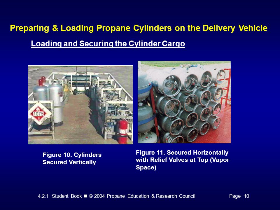 4.2.1 Student Book © 2004 Propane Education & Research CouncilPage 10 Preparing & Loading Propane Cylinders on the Delivery Vehicle Loading and Securi