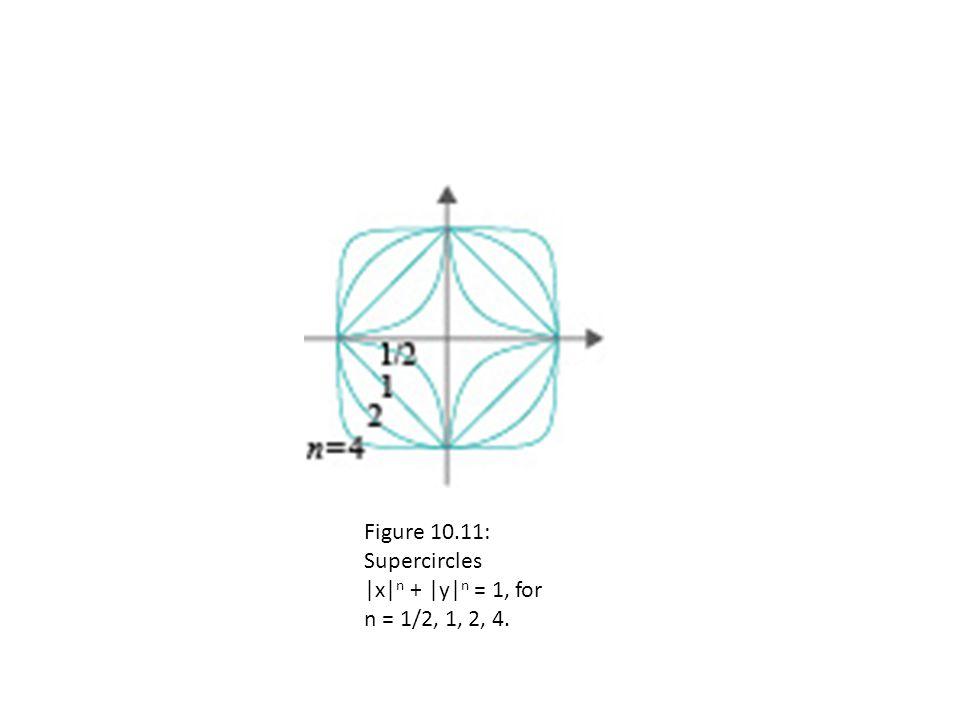 Figure 10.11: Supercircles |x| n + |y| n = 1, for n = 1/2, 1, 2, 4.