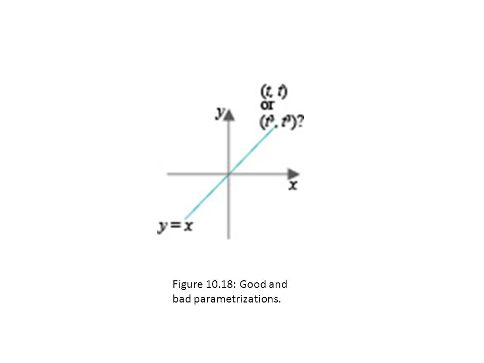 Figure 10.18: Good and bad parametrizations.