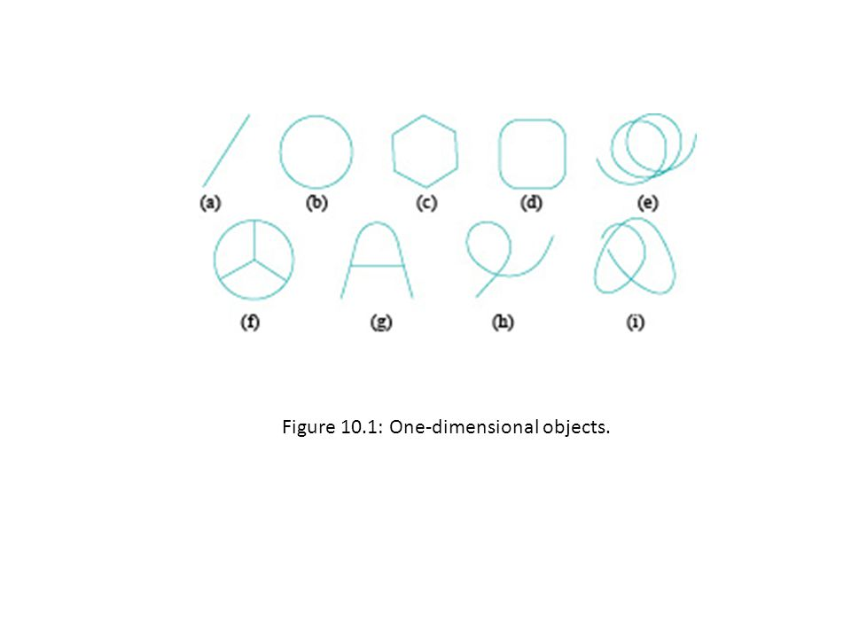 Figure 10.1: One-dimensional objects.