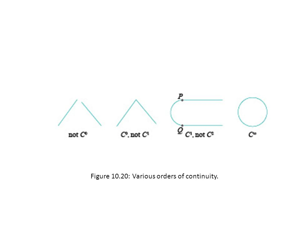 Figure 10.20: Various orders of continuity.