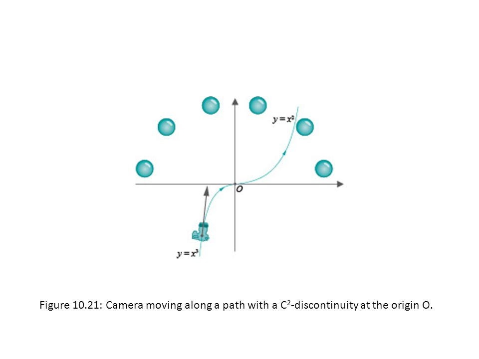 Figure 10.21: Camera moving along a path with a C 2 -discontinuity at the origin O.