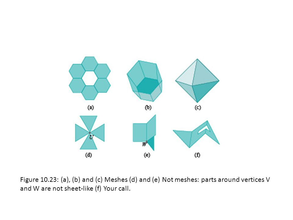 Figure 10.23: (a), (b) and (c) Meshes (d) and (e) Not meshes: parts around vertices V and W are not sheet-like (f) Your call.