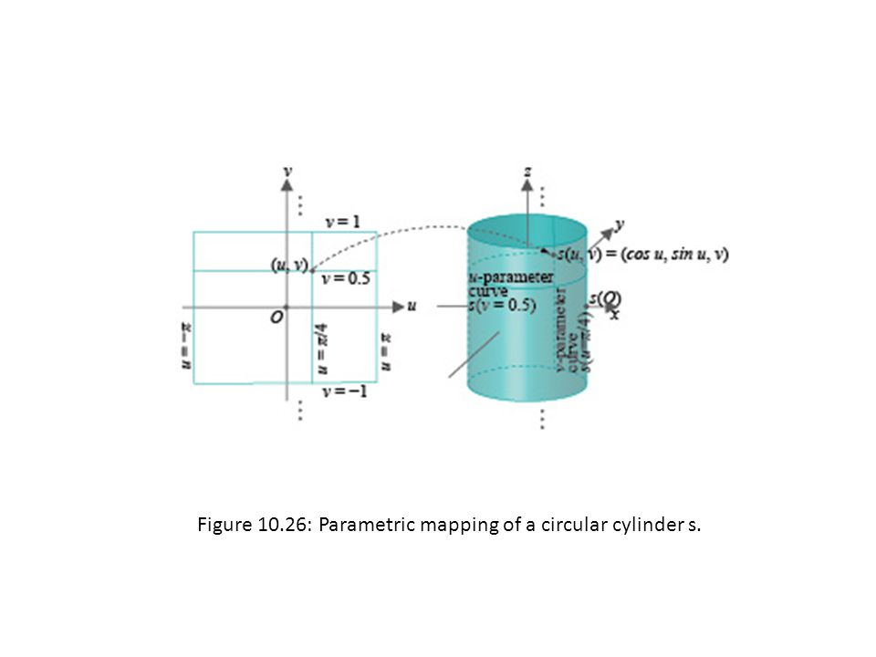 Figure 10.26: Parametric mapping of a circular cylinder s.