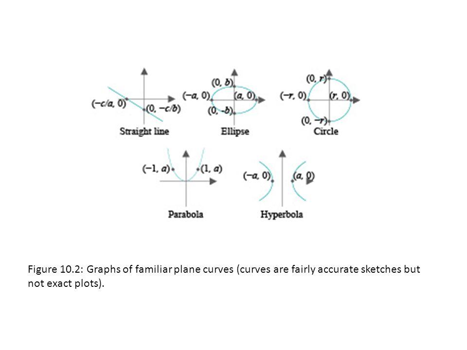 Figure 10.53: Defining the GLU quadrics.