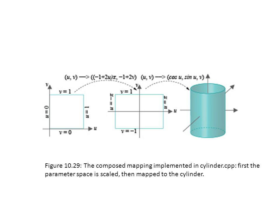 Figure 10.29: The composed mapping implemented in cylinder.cpp: first the parameter space is scaled, then mapped to the cylinder.
