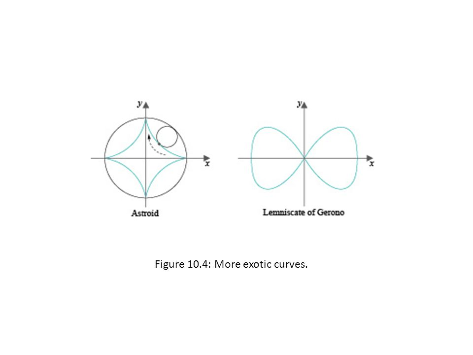 Figure 10.4: More exotic curves.
