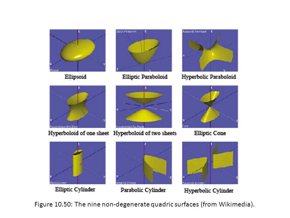 Figure 10.50: The nine non-degenerate quadric surfaces (from Wikimedia).