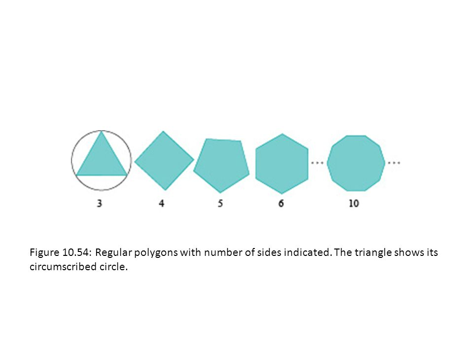 Figure 10.54: Regular polygons with number of sides indicated.