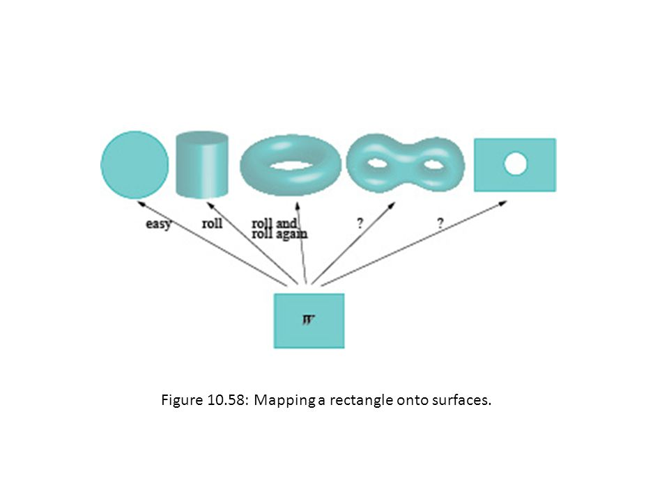 Figure 10.58: Mapping a rectangle onto surfaces.