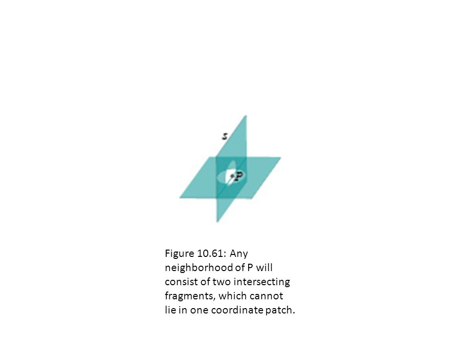 Figure 10.61: Any neighborhood of P will consist of two intersecting fragments, which cannot lie in one coordinate patch.