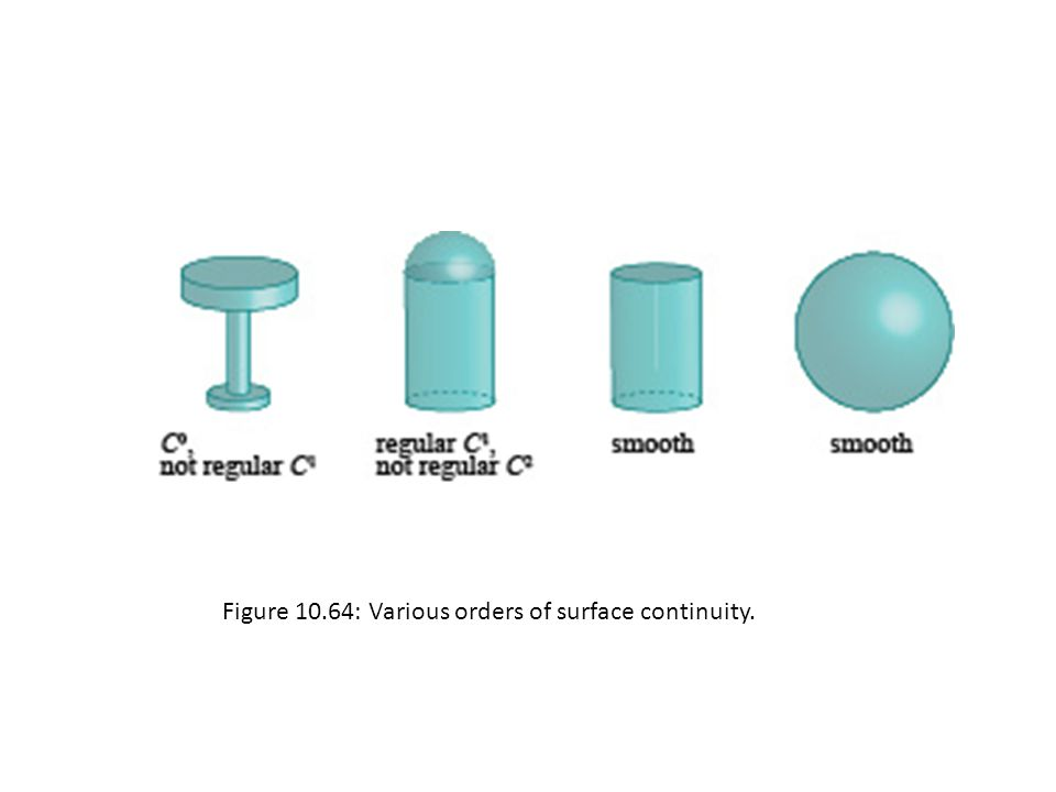 Figure 10.64: Various orders of surface continuity.
